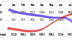 July Thai Consumer Confidence Down 20% on 2014