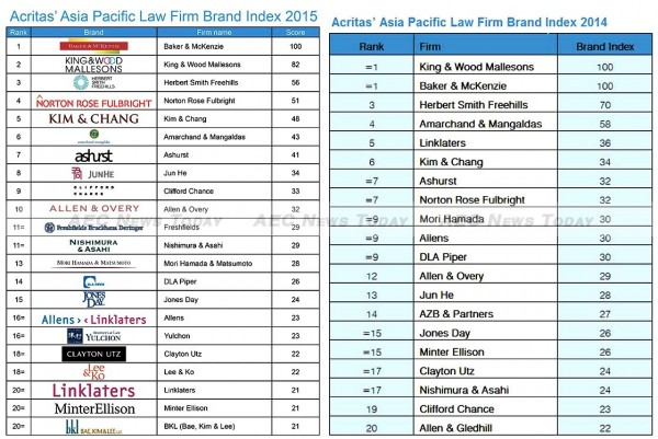 Last year's and this year's Asia Pacific 20 top law firms by Acritas