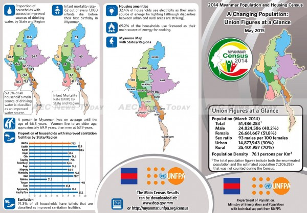 2014 Myanmar Census at a glance 1