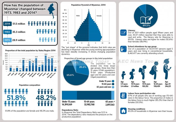 2014 Myanmar Census at a glance 2