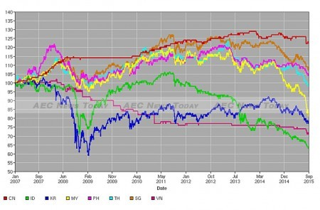Exchange Rate Indexes vis-á-vis US$, 2 January 2007 = 100