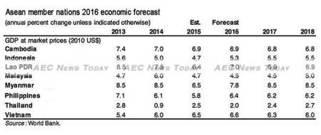 For 2016 the World Bank forecasts Myanmar, Lao PDR, Cambodia, Vietnam, the Philippines, and Indonesia as being Asean's strongest growing economies, with Malaysia and Thailand forecast to see reduced 2016 GDP growth.