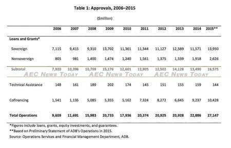 The Asian Development Bank (ADB) approvals of loans, grants and technical assistance reached an all-time high of US$ 27.15 billion in 2015