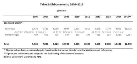 In 2015 total disbursements of loans and grants increased by 21 per cent over the previous year