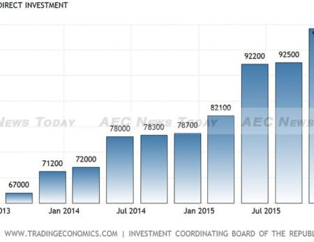 Indonesia foreign direct investment growth Jan 2013 to Jan 2016.