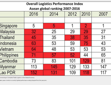In 2016 all Asean Community members, with the exception of Cambodia and Myanmar recorded their lowest logistics performance ranking since 2007