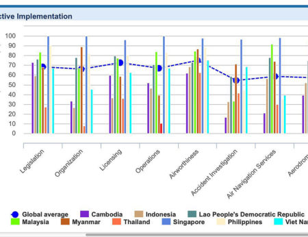 Icao compliance levels for the Asean sector as of each countries last published audit date