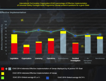 Icao Indonesia 2014 compliance levels in red and grey with the improvement achieved in the 2016 audit shown in yellow.