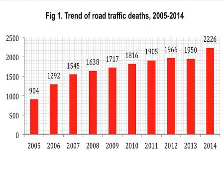 Cambodia road deaths 2005-2014. Source: WHO