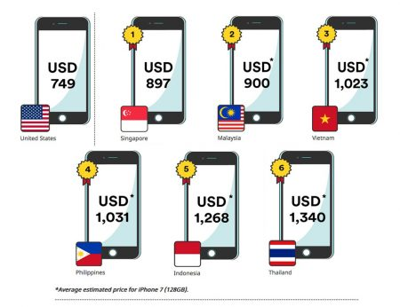 Thailand will have the most expensive iPhone 7 in Asean.
