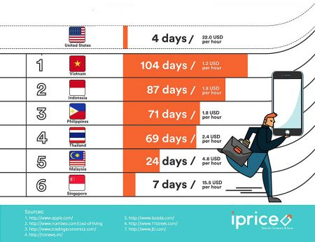 Average working days needed to buy an iPhone 7 (128 GB) in SouthEast Asia