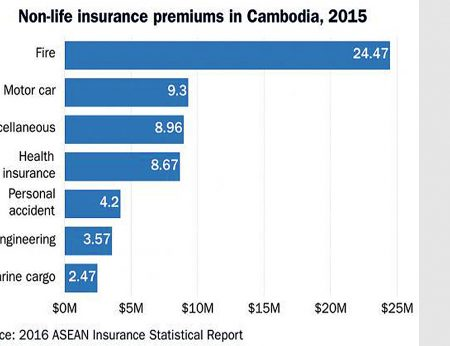 Gross written insurance premium receipts in Cambodia increased by 37.7 per cent last year, the fastest rate of growth in premiums in Asean