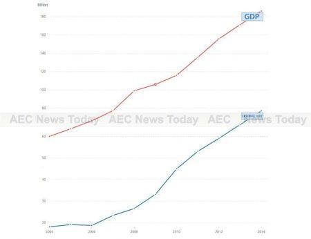 Vietnam GDP growth (red) and Vietnam external debt (green) growth 2004-2014.