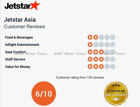 Jetstar Asia is ranked 6/10 by Skytrax passengers