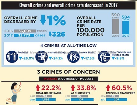Crime in Singapore in 2017 fell to an all time low