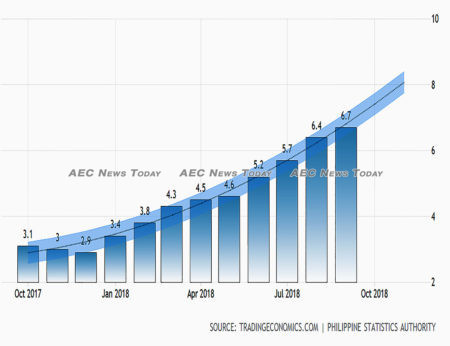 The Philippines' roaring inflation appear unstoppable
