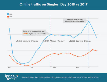 240 per cent of Vietnamese shoppers have participated in Singles Day Sales 2018