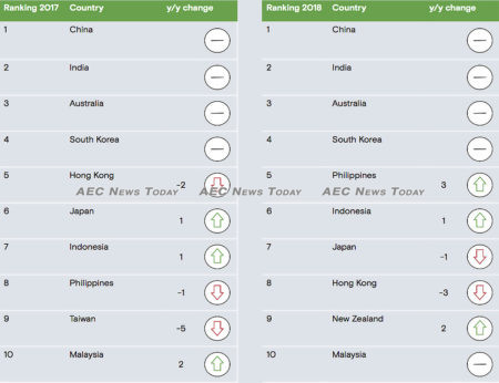 The composition of the 10 most active enforcers in the APAC region remains largely unchanged year/year.