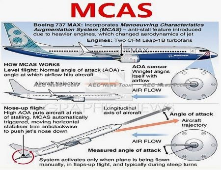 Boeing's MCAS was created to overcome design flaws in the 737 Max