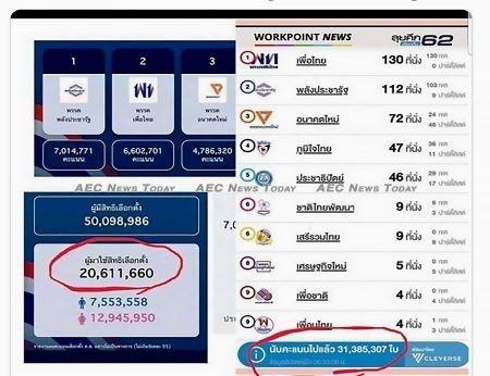 An oversupply of votes versus registered voters in these figures from the Thailand election commission