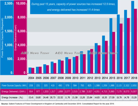 In 2018 Cambodia's total electricity capacity -- generated and purchased -- totalled 2,650-MW, a YoY increase of 15.29 per cent.