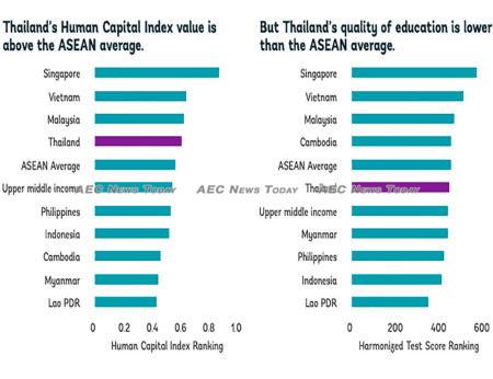 Thaialdn education   Asean News Today