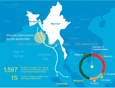Refugee Movement in South-East Asia 2018-June 2019 reports that four asylum seekers died while attempting to cross water during the first six months of 2019