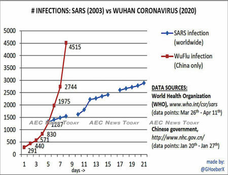 The number of confirmed cases of novel coronavirus between Jan 20 and Jan 27 vastly exceeded the number of Severe Acute Respiratory Syndrome (SARS) recorded over 7 days at the height of the 2003 SARS epidemic