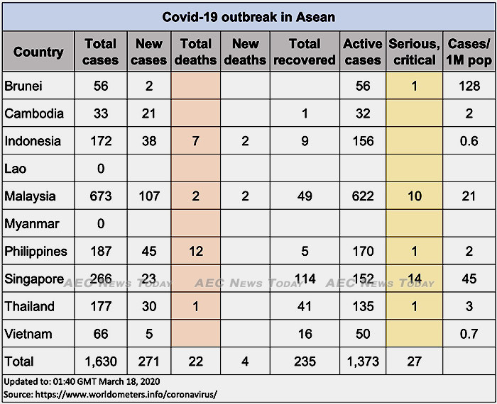 Asean COVID-19 cases up to March 18, 2020
