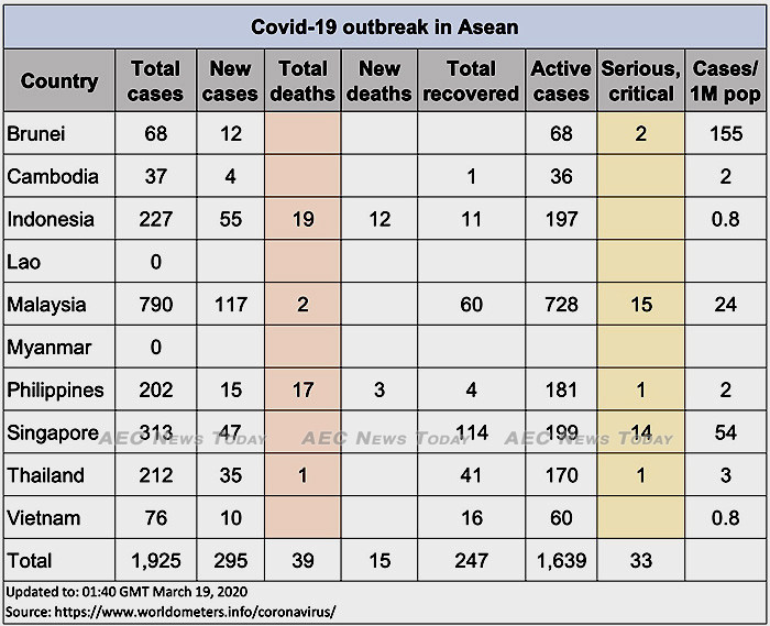 Asean COVID-19 cases up to March 19, 2020