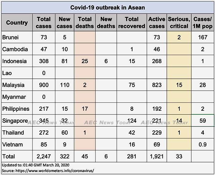 Asean COVID-19 cases up to March 20, 2020