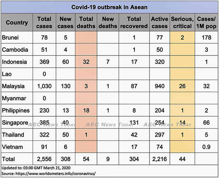 Asean COVID-19 cases up to March 21, 2020