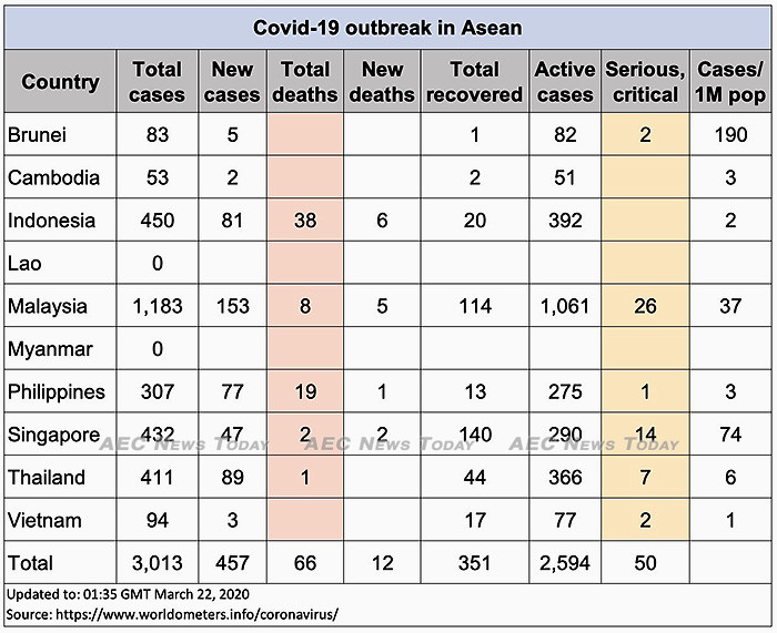 Asean COVID-19 update for March 22