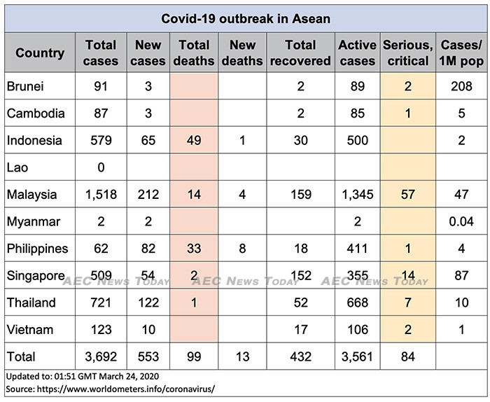 Asean COVID-19 update for March 24