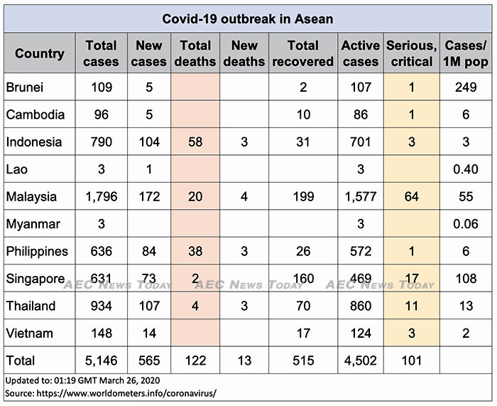 Asean COVID-19 update for March 26