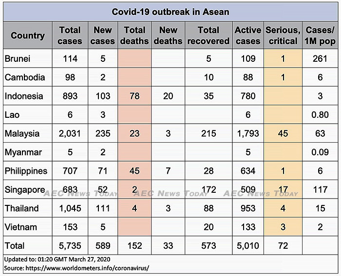 Asean COVID-19 update for March 27