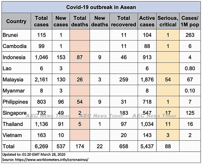 Asean COVID-19 update for March 28