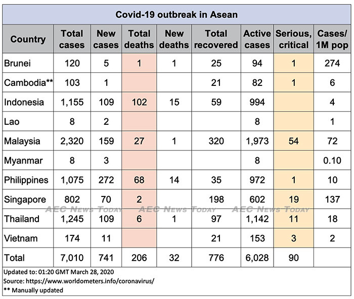 Asean COVID-19 update for March 29