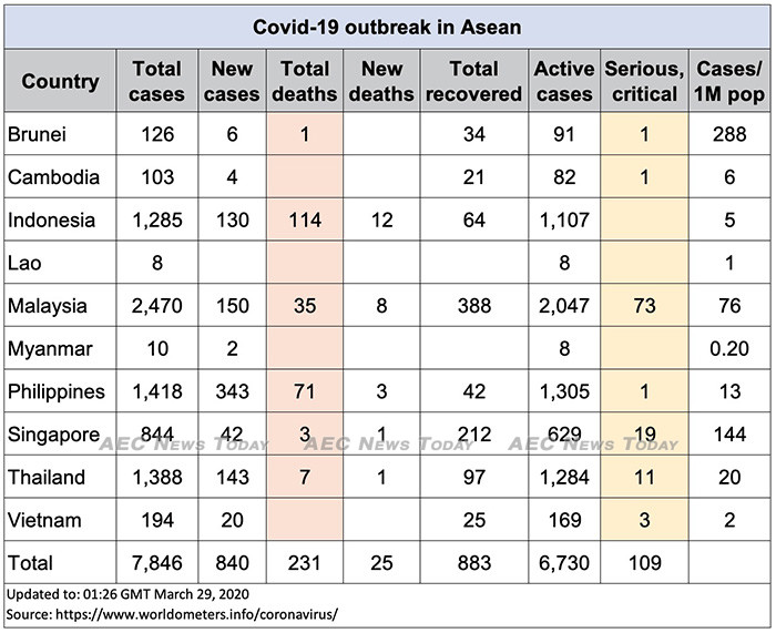 Asean COVID-19 update for March 30