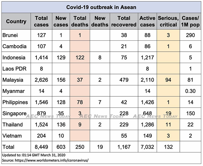 Asean COVID-19 update for March 31