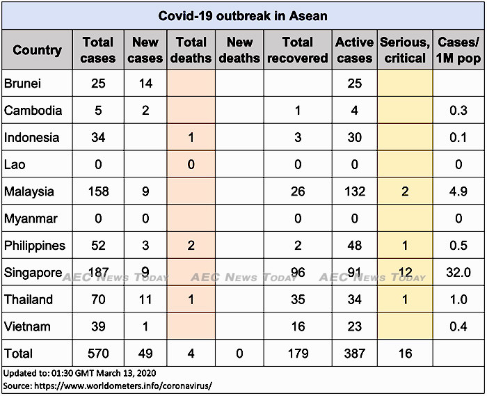 Asean COVID-19 cases up to March 13, 2020