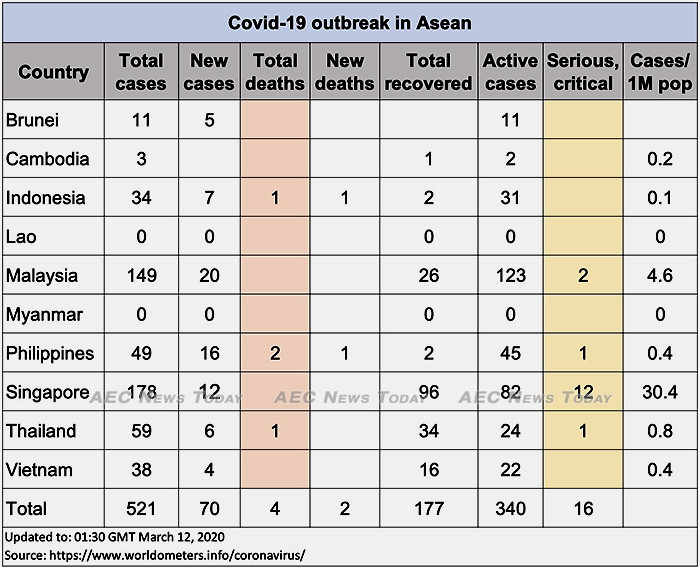 Asean COVID-19 cases up to March 12, 2020