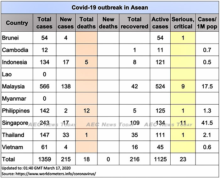Asean COVID-19 cases up to March 17, 2020