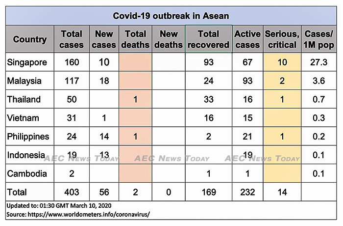 Asean COVID-19 cases to March 10, 2020