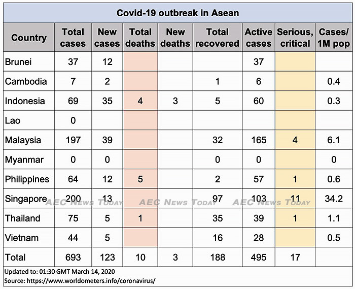 Asean COVID-19 cases up to March 14, 2020