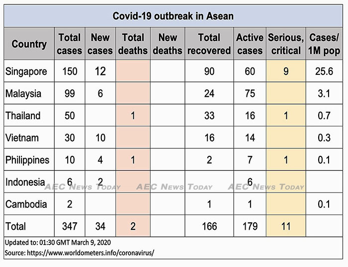 Asean COVID-19 cases to March 9, 2020