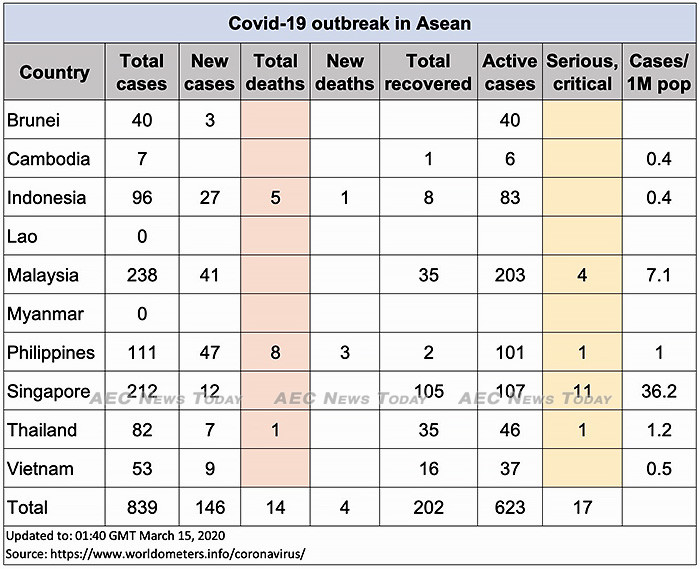 Asean COVID-19 cases up to March 15, 2020