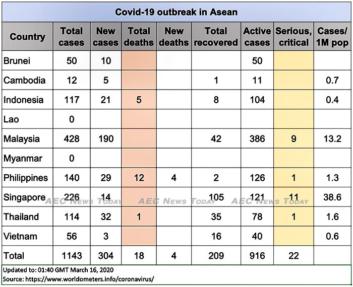 Asean COVID-19 cases up to March 16, 2020