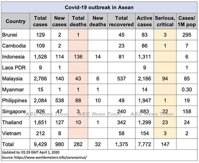 Asean COVID-19 update for April 1