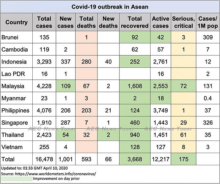 Asean COVID-19 update to April 10